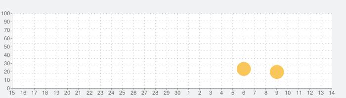 名門ポケット学院1の話題指数グラフ(12月14日(土))