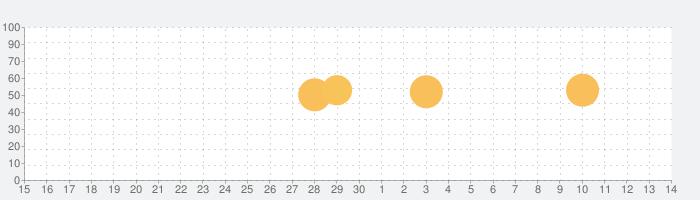 横濱時層地図の話題指数グラフ(12月14日(土))
