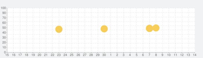 どこでもディーガの話題指数グラフ(12月14日(土))