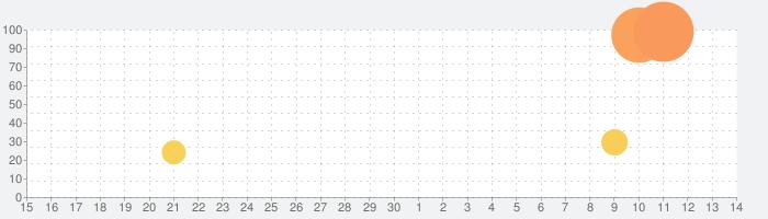 防災速報 - 地震、津波、豪雨など、災害情報をいち早くお届けの話題指数グラフ(10月14日(月))