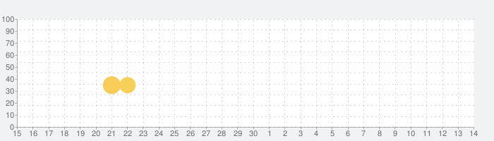 ゼノンザード(ZENONZARD)の話題指数グラフ(12月14日(土))