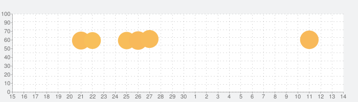 Draw itの話題指数グラフ(10月14日(月))