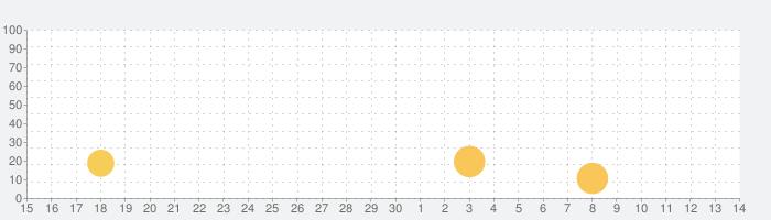 アリの巣コロニー 暇つぶし観察放置育成ゲームの話題指数グラフ(12月14日(土))