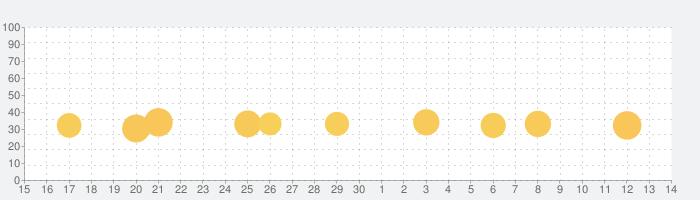 ドラえもん おやこでリズムパッドの話題指数グラフ(12月14日(土))