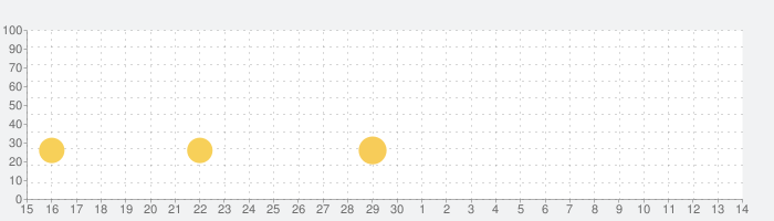 Ark Rivalsの話題指数グラフ(12月14日(土))