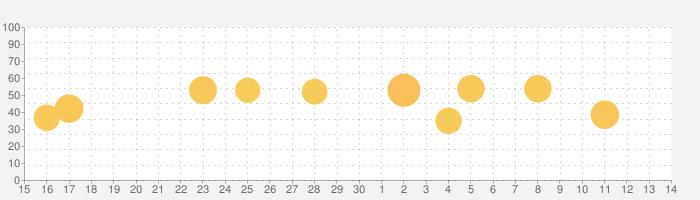 Aqua Mail Proの話題指数グラフ(12月14日(土))