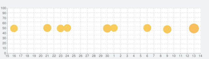 NewsDigest(ニュースダイジェスト)の話題指数グラフ(12月14日(土))