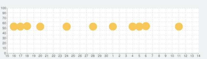 LINE公式アカウントの話題指数グラフ(12月14日(土))