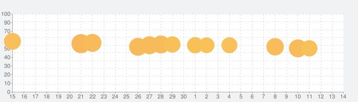 ポケモンスクランブルSPの話題指数グラフ(10月14日(月))