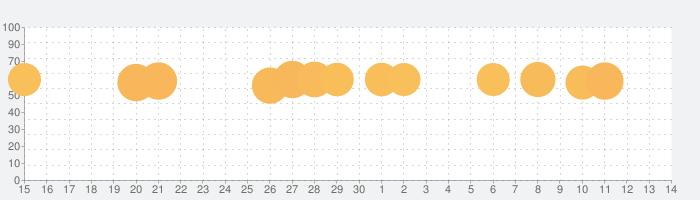 Run Race 3D - 3D 競走の話題指数グラフ(10月14日(月))