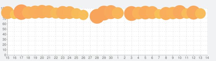 kirakira+の話題指数グラフ(12月14日(土))