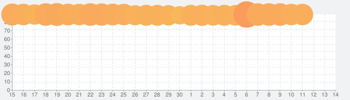 ホームスケイプ (Homescapes)の話題指数グラフ(10月14日(月))