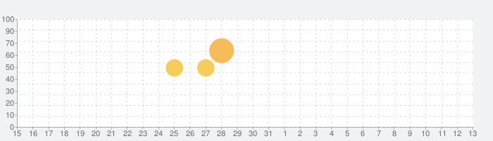 家計簿 マネーフォワード ME 無料で人気の家計簿アプリの話題指数グラフ(11月13日(水))