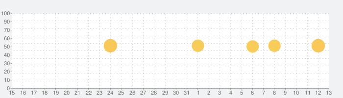 Google ニュースの話題指数グラフ(11月13日(水))