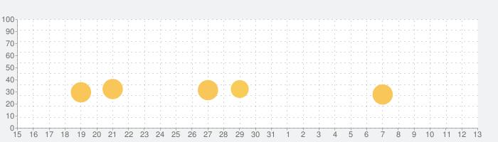 Lumino Cityの話題指数グラフ(11月13日(水))
