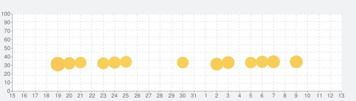 Happy Wheelsの話題指数グラフ(11月13日(水))