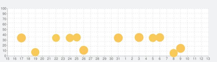 トッカ・ラボ (Toca Lab: Elements)の話題指数グラフ(11月13日(水))