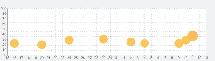 Lara Croft GOの話題指数グラフ(11月13日(水))