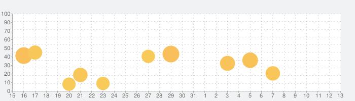 MakeS ‐おはよう、私のセイ‐の話題指数グラフ(11月13日(水))
