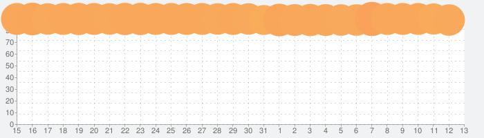 ドラゴンクエストウォークの話題指数グラフ(11月13日(水))