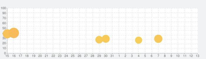 クッキング・ダイアリー: レストランゲームの話題指数グラフ(11月13日(水))