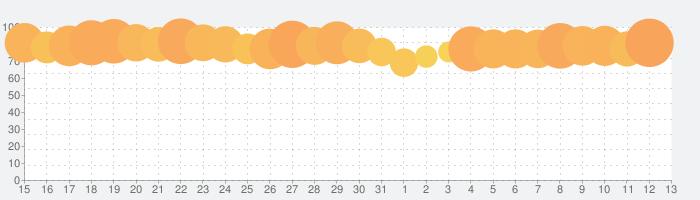 マッチングトン·マンションの話題指数グラフ(11月13日(水))