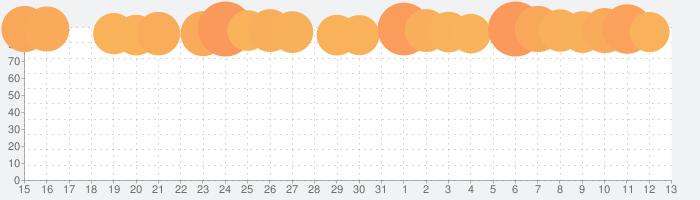 プロ野球スピリッツAの話題指数グラフ(11月13日(水))