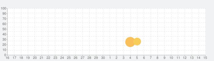 毎年日記+の話題指数グラフ(12月15日(日))