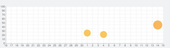 ミステリーオブフォーチュン2の話題指数グラフ(12月15日(日))