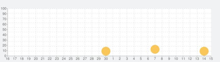 Slidey:ブロックパズルの話題指数グラフ(10月15日(火))