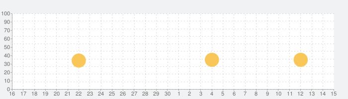 アタック・ザ・ライト - スティーブン・ユニバース RPGの話題指数グラフ(10月15日(火))