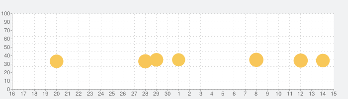 MIYAMOTOの話題指数グラフ(12月15日(日))