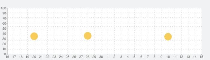 BOOTH―同人誌・グッズのマーケットプレイスの話題指数グラフ(10月15日(火))