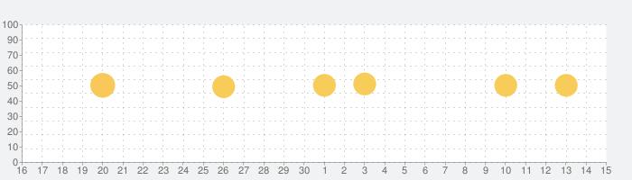 写真加工 - 画像編集 - コラージュ - Mixgramの話題指数グラフ(12月15日(日))