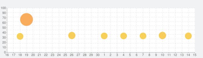シティダンク:フリースタイルの話題指数グラフ(10月15日(火))