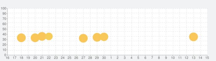 可愛い子猫とお友達の話題指数グラフ(12月15日(日))