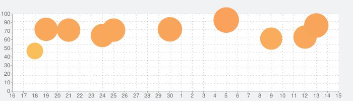 KLANG2の話題指数グラフ(12月15日(日))