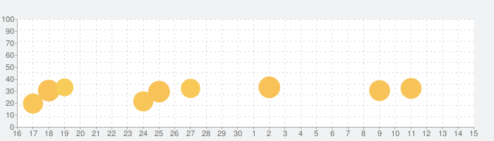 READIT - ショートチャット小説の話題指数グラフ(10月15日(火))