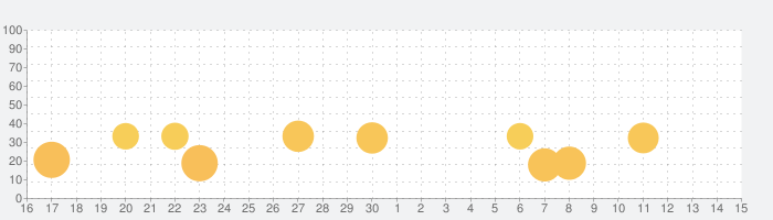 Radiation Islandの話題指数グラフ(10月15日(火))