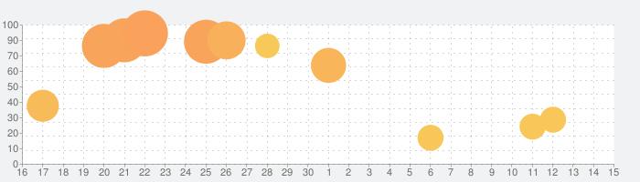 オドマールの話題指数グラフ(12月15日(日))