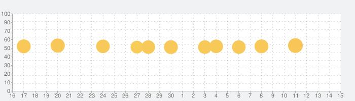 スマホでテレビ視聴!TV番組見るならViMET(ビメット)の話題指数グラフ(12月15日(日))