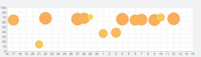 クラッシュ オブ キングス-「城育成シミュレーションRPG」の話題指数グラフ(10月15日(火))