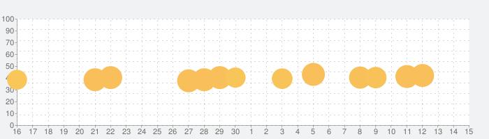 地球最後の日:サバイバルの話題指数グラフ(10月15日(火))