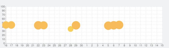 隠れん坊 オンラインの話題指数グラフ(12月15日(日))