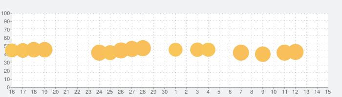 進撃三国志~本格放置RPGで天下統一を目指せ!の話題指数グラフ(10月15日(火))