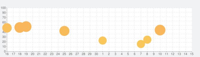 Push It!の話題指数グラフ(12月15日(日))