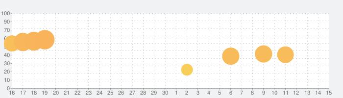 Zipline Valleyの話題指数グラフ(12月15日(日))