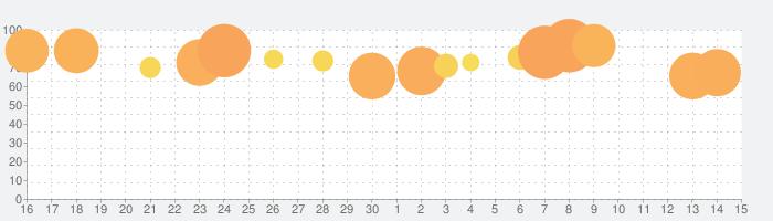 王に俺はなる - テッペンを目指せの話題指数グラフ(12月15日(日))