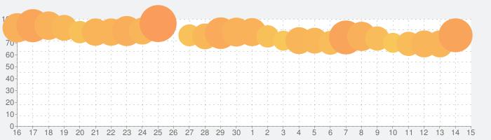 SNOW スノーの話題指数グラフ(12月15日(日))