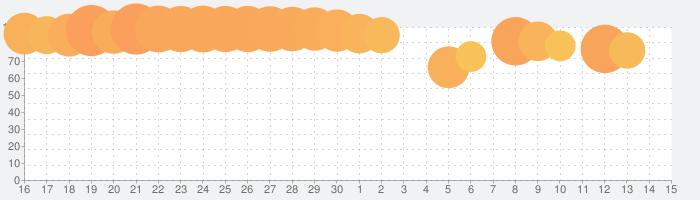 Pocket Buildの話題指数グラフ(10月15日(火))